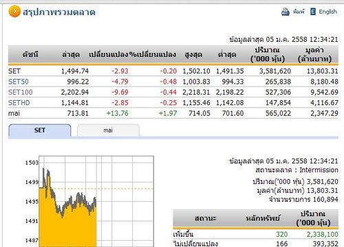 ปิดตลาดหุ้นภาคเช้า ปรับตัวลดลง2.93จุด