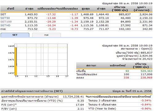 หุ้นไทยเปิดตลาดเช้าวันนี้ ลดลง 17.32 จุด