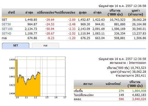 ปิดตลาดหุ้นภาคเช้าปรับตัวลดลง 29.64 จุด