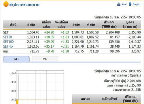 หุ้นไทยเปิดตลาดปรับตัวเพิ่มขึ้น 24.20 จุด