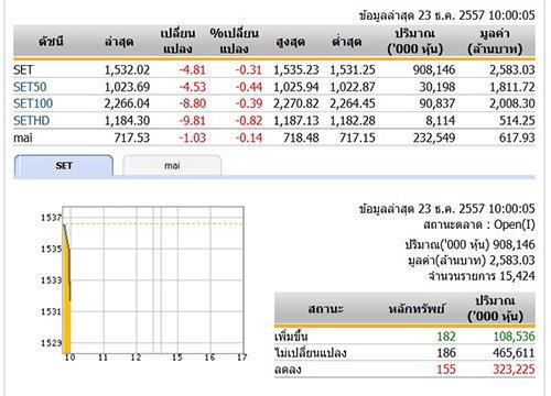หุ้นไทยเปิดตลาดปรับตัวลดลง 4.81จุด