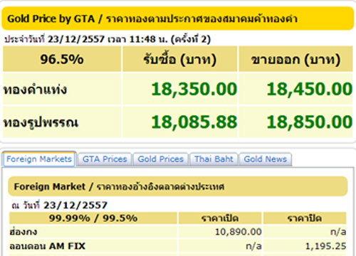 ทองคำปรับครั้ง2ขึ้น50บ.รูปพรรณขาย18,850บ.