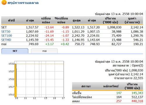 หุ้นไทย เปิดตลาดปรับตัวลดลง 13.64 จุด