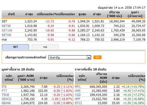 ปิดตลาดหุ้นวันนี้ปรับตัวลดลง 11.73 จุด