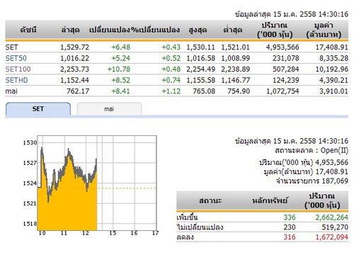เปิดตลาดหุ้นภาคบ่ายปรับเพิ่มขึ้น 6.48 จุด