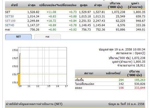 หุ้นไทยเปิดตลาดเช้าวันนี้เพิ่มขึ้น 11.08 จุด
