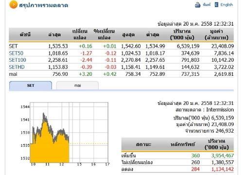 ปิดตลาดหุ้นภาคเช้าปรับตัวเพิ่มขึ้น 0.16จุด