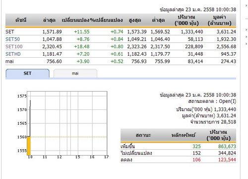 หุ้นไทยเปิดตลาดเช้าวันนี้เพิ่มขึ้น11.55จุด