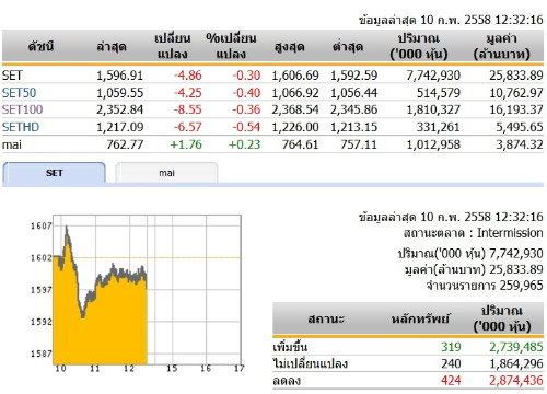 ปิดตลาดหุ้นภาคเช้า ปรับตัว ลดลง 4.86 จุด