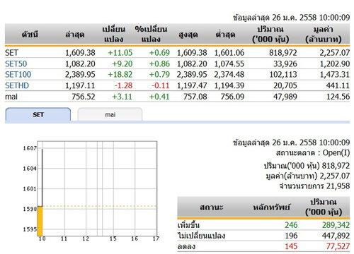หุ้นไทยเปิดตลาดปรับตัวเพิ่มขึ้น 11.05 จุด