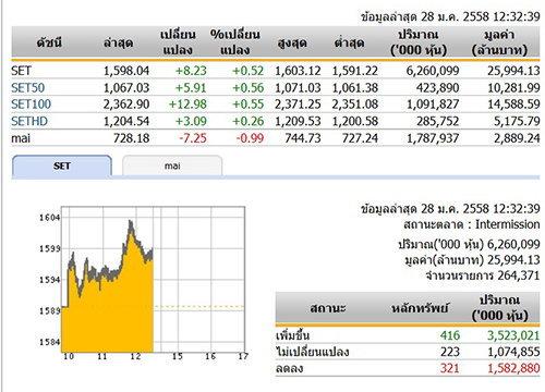 ปิดตลาดหุ้นภาคเช้า ปรับตัวเพิ่มขึ้น 8.23 จุด
