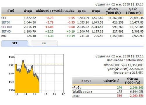ปิดตลาดหุ้นภาคเช้า ปรับตัวลดลง 8.73 จุด