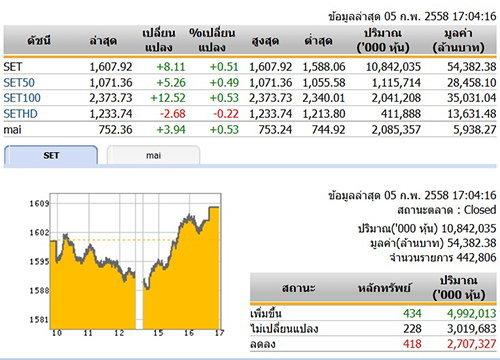 ปิดตลาดหุ้นวันนี้ ปรับตัวเพิ่มขึ้น 8.11 จุด