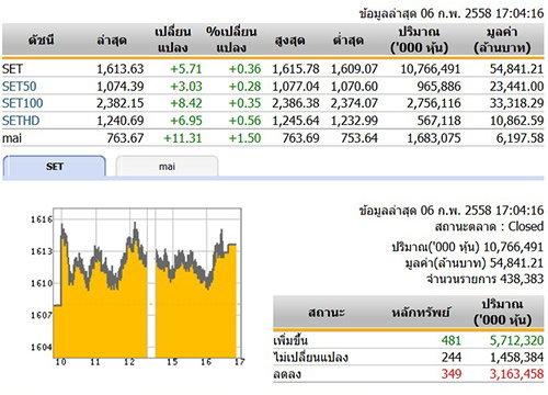 ปิดตลาดหุ้นวันนี้ ปรับตัวเพิ่มขึ้น 5.71 จุด