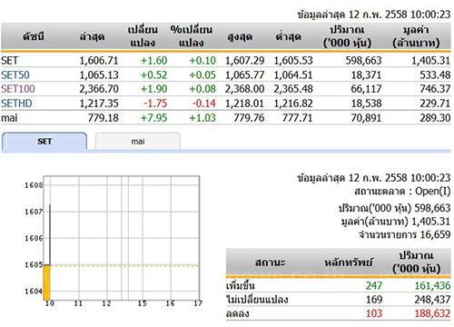 หุ้นไทยเปิดตลาดปรับตัวเพิ่มขึ้น 1.60 จุด
