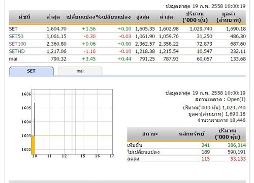 หุ้นไทยเปิดตลาดเช้าวันนี้เพิ่มขึ้น 1.56 จุด