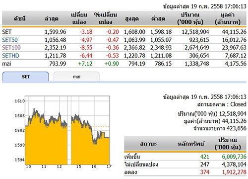 ปิดตลาดหุ้นวันนี้ ปรับตัวลดลง 3.18 จุด
