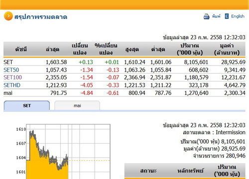 ปิดตลาดหุ้นภาคเช้าปรับตัวเพิ่มขึ้น0.13จุด