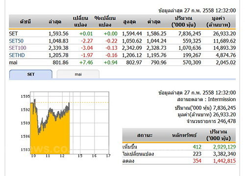 ปิดตลาดหุ้นภาคเช้า ปรับตัวเพิ่มขึ้น 0.01 จุด