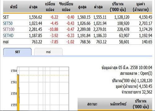 หุ้นไทยเปิดตลาดปรับตัวลดลง 6.22 จุด