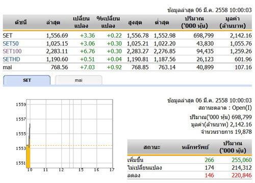 หุ้นไทยเปิดตลาดปรับตัวเพิ่มขึ้น3.36จุด