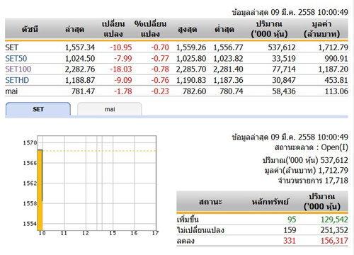 หุ้นไทยเปิดตลาดปรับตัวลดลง 10.95 จุด