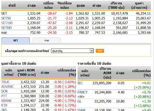 ปิดตลาดหุ้นวันนี้ปรับตัวลดลง28.67 จุด
