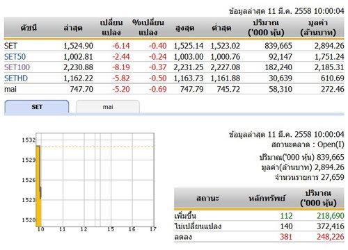 หุ้นไทยเปิดตลาดเช้าวันนี้ลดลง 6.14 จุด