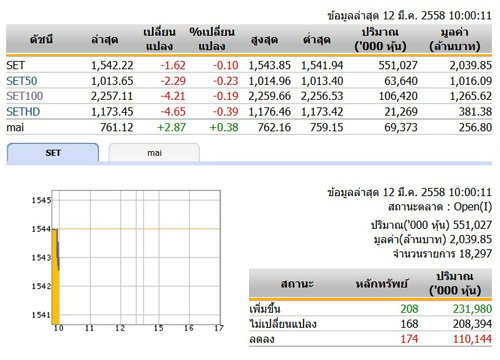 หุ้นไทยเปิดตลาดเช้าวันนี้ลดลง 1.62 จุด