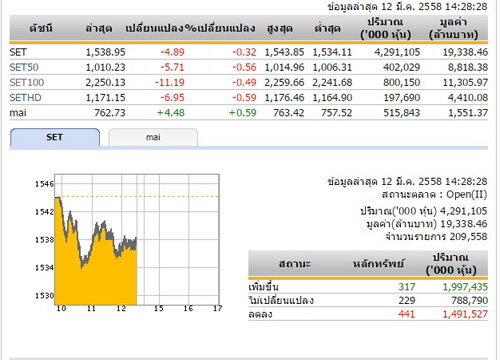 เปิดตลาดหุ้นภาคบ่ายปรับลดลง4.89จุด