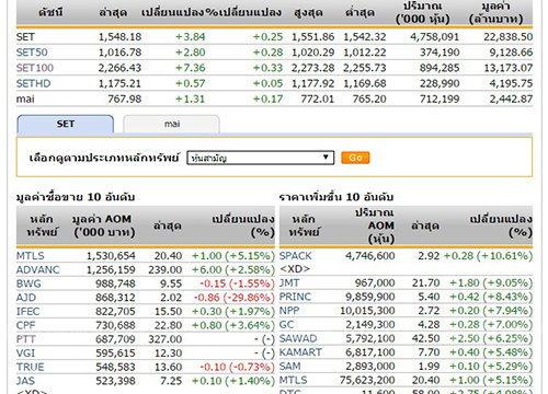 เปิดตลาดหุ้นภาคบ่าย ปรับเพิ่มขึ้น 3.84 จุด