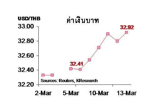 กสิกรคาด 16-20 มี.ค. ค่าบาท 32.70-33.00 ฿/$