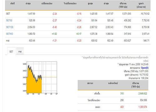 เปิดตลาดหุ้นภาคบ่ายลบ 2.24 จุด