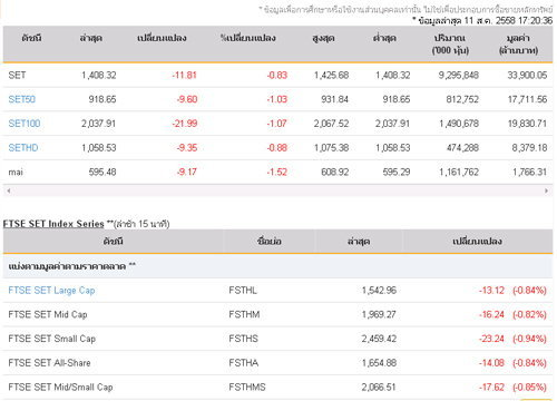 ปิดตลาดหุ้นวันนี้ลบ 11.81 จุด
