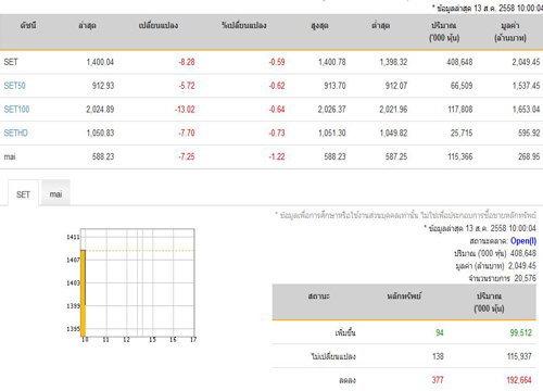 หุ้นไทยเปิดตลาดปรับตัวลดลง 8.28 จุด