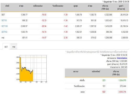 ปิดตลาดหุ้นภาคเช้าลดลง 19.55 จุด