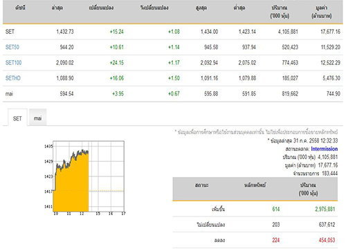 ปิดตลาดหุ้นภาคเช้าเพิ่มขึ้น 15.24 จุด