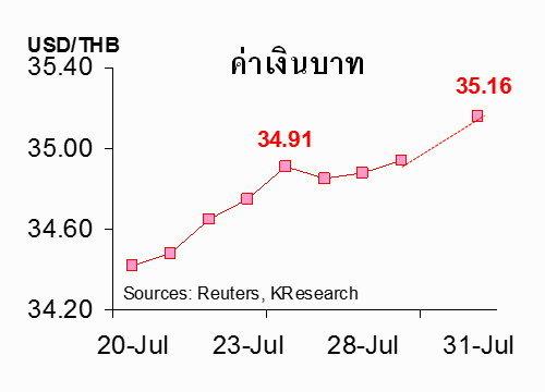 ธนาคารกสิกรไทย เผย เงินบาทอ่อนในรอบ 6 ปี