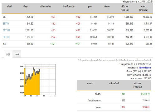 ปิดตลาดหุ้นภาคเช้าลดลง 0.34 จุด