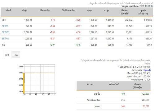 หุ้นไทยเปิดตลาดเช้าลบ 3.70 จุด
