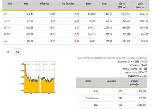 ปิดตลาดหุ้นวันนี้ ปรับลดลง 9.88 จุด