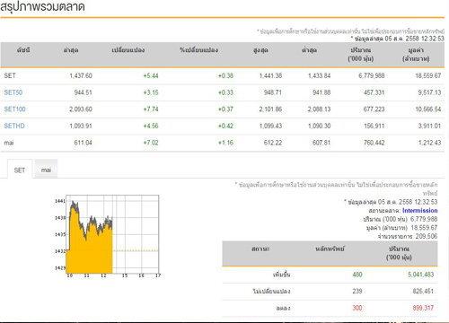 ปิดตลาดหุ้นภาคเช้าปรับบวก 5.44 จุด