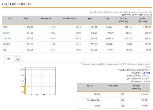 หุ้นไทยเปิดตลาดเช้าบวก 2.35 จุด