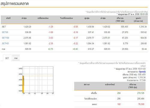 หุ้นไทยเปิดตลาดเช้าลบ 1.29 จุด