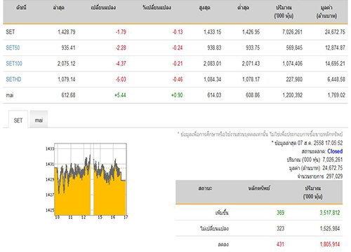 ปิดตลาดหุ้นปรับตัวลดลง 1.79 จุด