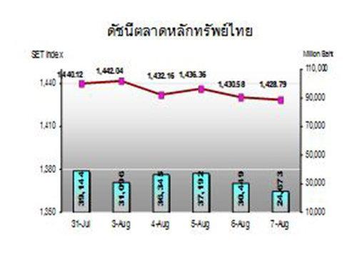 กสิกรชี้หุ้นไทยต้องจับตาตัวเลข ศก. US