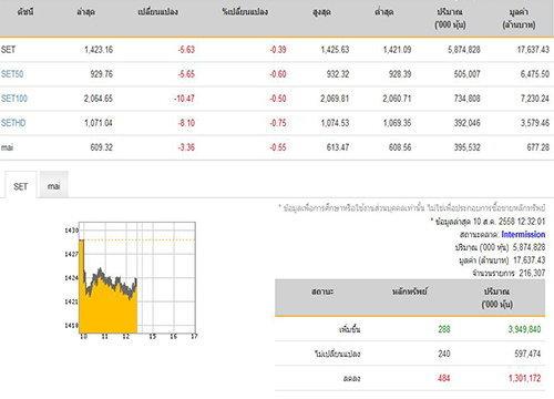 ปิดตลาดหุ้นภาคเช้าปรับลดลง 5.63 จุด