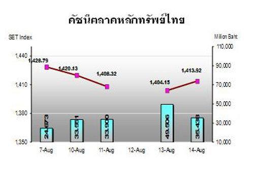 กสิกรไทยชี้หุ้นไทยต้องจับตาค่าเงินหยวน