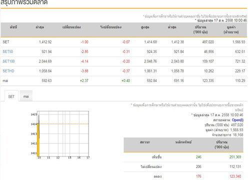 หุ้นไทยเปิดตลาดเช้าปรับตัวลดลง 1.00 จุด