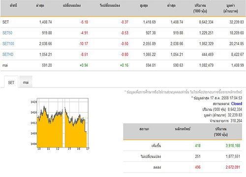 ปิดตลาดหุ้นวันนี้ปรับลดลง 5.18 จุด
